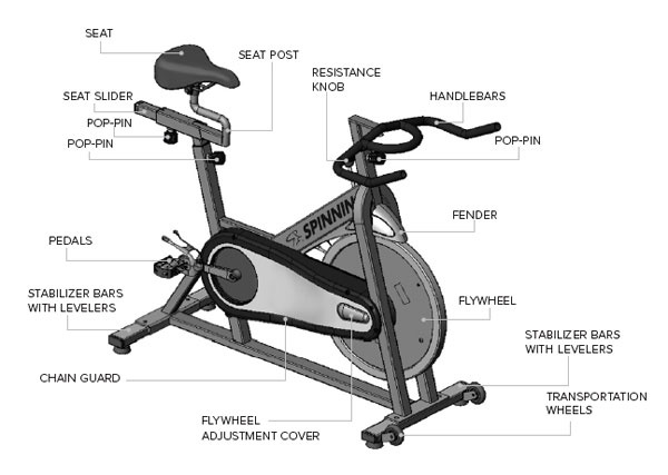 Anatomy of a spin bike