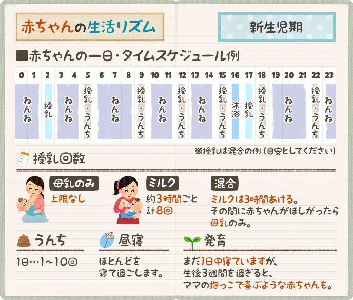 生後 2 ヶ月 ミルク 間隔 【助産師監修】生後1・2・3ヶ月の新生児の母乳量・授乳間隔・授乳回数...