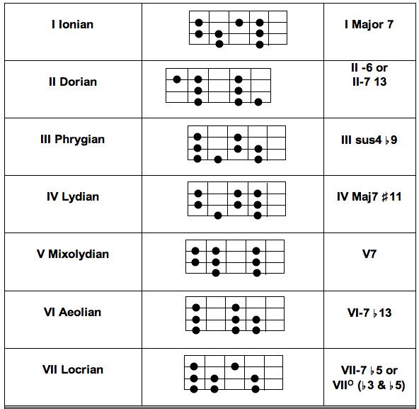 194 Best Chord Map 1 Images On Pinterest Guitar Lessons Musicals