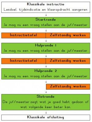 Klassikale instructie DIM