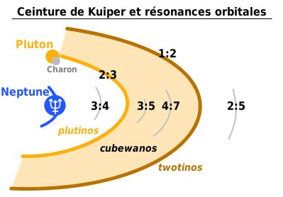 La Ceinture de Kuiper
