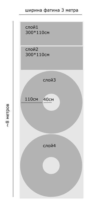 https://vk.com/bridalfabrics?w=wall-47962129_57446%2Fall   Расход на 4 слоя для длины 110см (два прямоугольника по 3 метра снизу и два солнца сверху) около 8 метров,  если верхние сделать солнцем будет более трапециевидный эффект. Раскладка для длинной черной юбки с обложки