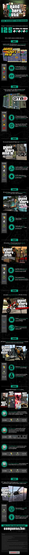 Infográfico - Grand Theft Auto - Os números e curiosidades do mundo GTA!