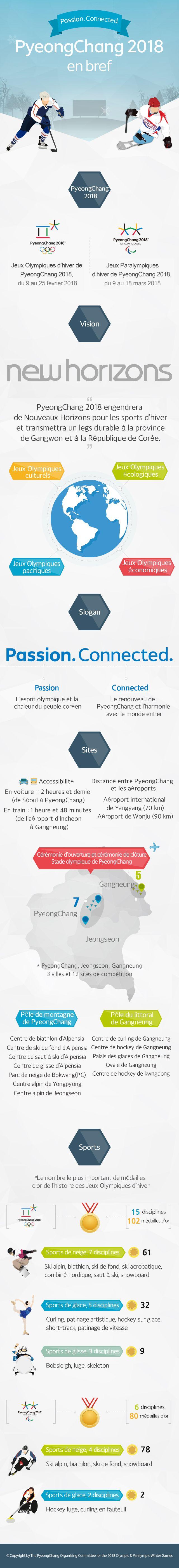 PyeongChang 2018 en bref   Infographie   Récit   Autres   Les Jeux Olympiques et les Jeux Paralympiques d'hiver de PyeongChang 2018