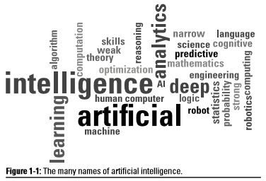 artificial intelligence definition terminology