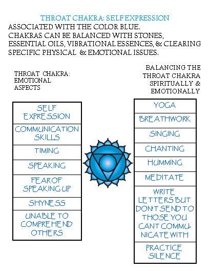 5 throat chakra