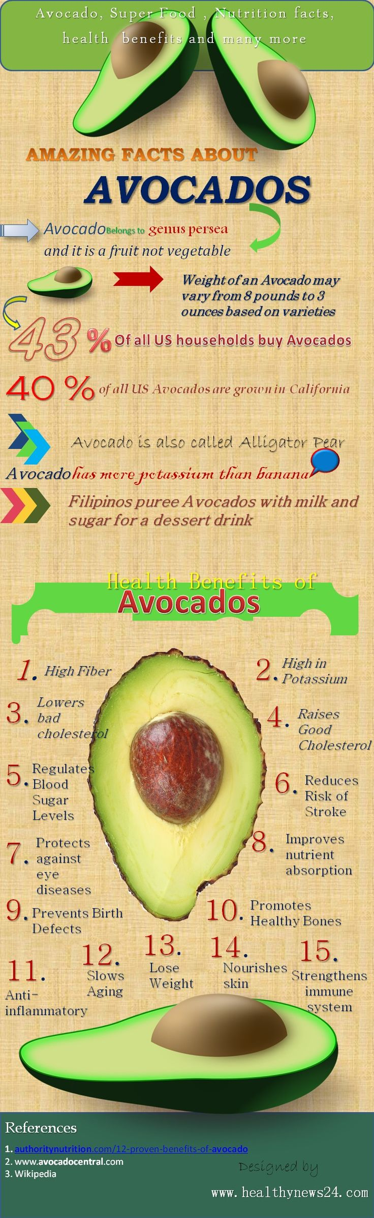 15 Amazing Facts About Avocados