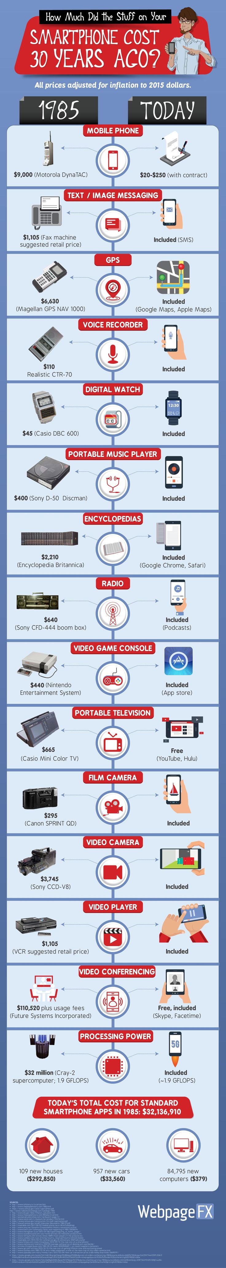 How much did the stuff on your #smartphone cost 30 years ago? #infographic