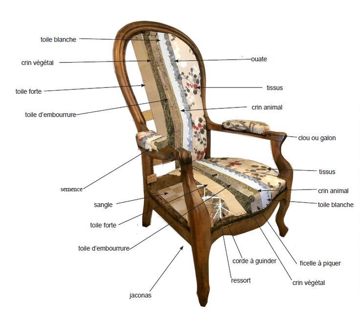 Qu'y a-t'il sous votre #fauteuil? Voici toutes les couches qui compose votre siège en #traditionnel.