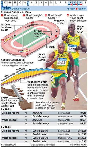 Olympics 2012 in infographics: track & field | Sport | guardian.co.uk