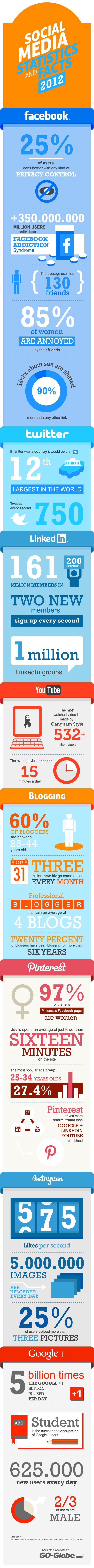 Datos y curiosidades del social media en 2012 – infografía