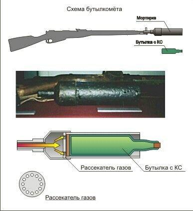 В начале войны в РККА появилась специальная винтовочная мортирка для выстреливания (с помощью деревянного пыжа и холостого патрона) бутылок с зажигательной смесью. Бутылки брались с более толстым и прочным стеклом. Прицельная дальность метания бутылки такой мортиркой составляла 80 м, максимальная - 180 м, скорострельность при расчете 2 человека - 6-8 выстр./мин. Под Москвой стрелковому отделению придавалось обычно две таких мортирки, взвод имел 6-8 мортирок. Стрельба велась с упором приклада…