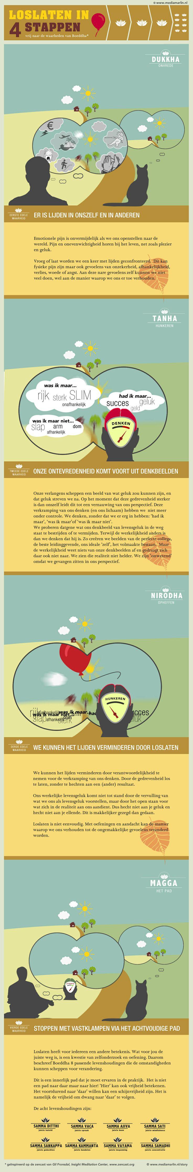 Dukkha, Tanha, Nirodha, Magga, Four Noble truths, buddhism, boeddhisme, Mindfulness, Zie ook: www.mediamarlin.nl/story