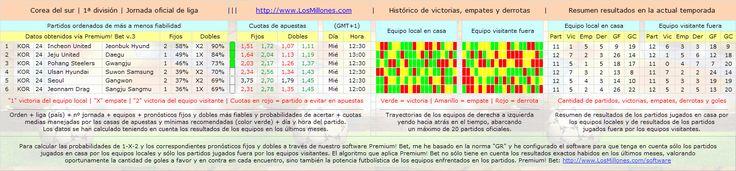 #FÚTBOL #COREA #apuestas #pronósticos #picks Partidos, cuotas, horarios. #Software Premium! Bet: http://www.losmillones.com/software/apuestas.html