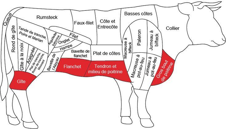 LES MEILLEURS MORCEAUX DU POT-AU-FEU : JOUE : viande gélatineuse très savoureuse. QUEUE : elle donne au bouillon du pot-au-feu une saveur incomparable et sa viande est succulente. GITE ou JARRET : un des piliers du pot-au-feu pour sa viande moelleuse et gélatineuse et son os à moelle. MACREUSE A POT-AU-FEU : morceaux gélatineux. OS A MOELLE : parfume le bouillon. Il faut l'envelopper d'une gaze pour que la moelle reste dans l'os