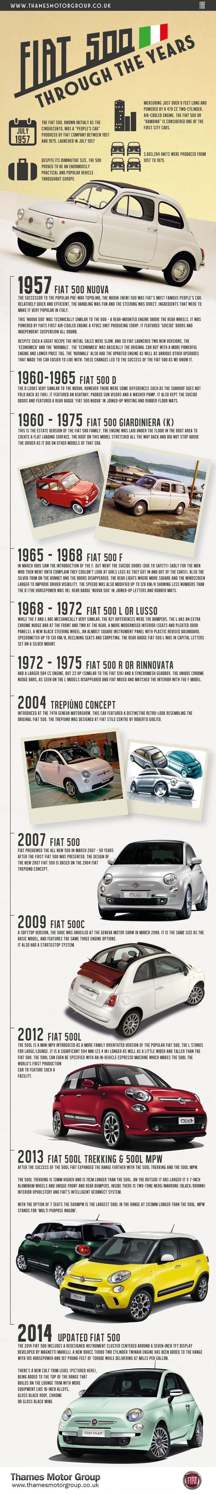 Infographic: FIAT 500 Through The Years #infographic