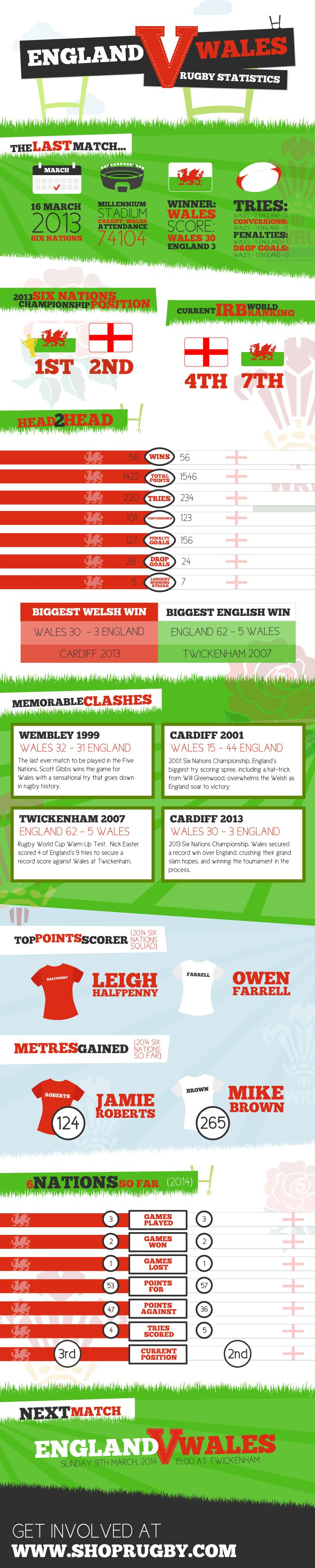 England vs. Wales Rugby Statistics