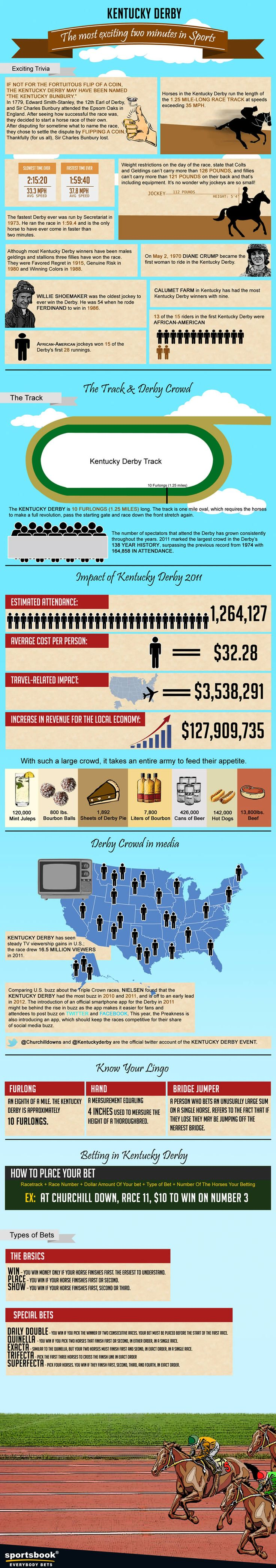 Enjoy this great Kentucky derby infographics brought to you by Sportsbook.ag Bet Kentucky Derby at Sportsbook.ag today! We've got huge cash prizes and bonuses for all bettors. Plus find the most up-to-date Kentucky Derby betting odds, information and tips from experts.Kentucky derby betting had never been this great! Bet now at Sportsbook.ag  Source: www.sportsbook.ag...