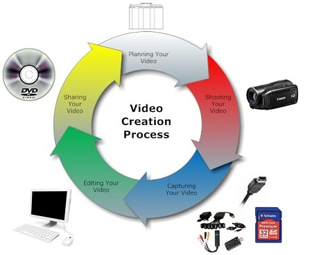 #VideoCreation Service You Need Video Promoting Your Business, Product, Service Or Whatever You Want. --> http://www.gvcreator.com/