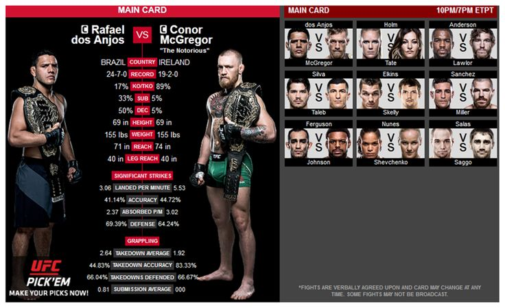 It is important to keep in mind that now the UFC 197 is rebranded as UFC 196 Fight Card . We have acknowledged that many folks have been pretty confused about this change. But there is an easy explanation over this aspect. Dos Anjos vs McGregor match will replace the Werdum vs Velasquez. That's it. Since the fight was pulled off, now the UFC 196 has been changed.