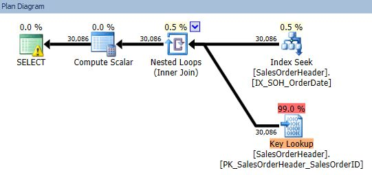 Why the SQL Server FORCESCAN hint exists