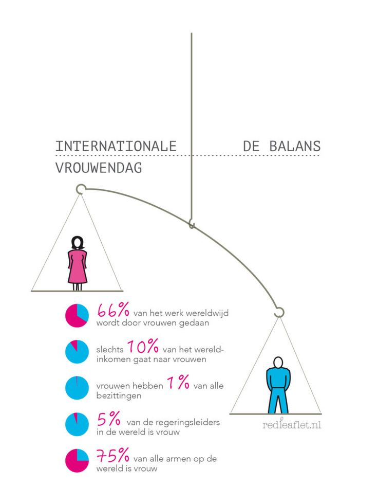 De Internationale Vrouwendag is nog steeds hard nodig. Verbaas je over de cijfers.