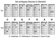 Alle Gitarrenakkorde / Gitarrengriffe - Gitarre spielen lernen