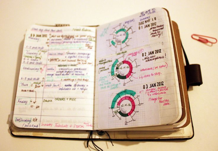 Kent from Oz's FILOFAXUATIONS: The Spiraldex Planning System - Mind Mapping and Filofax