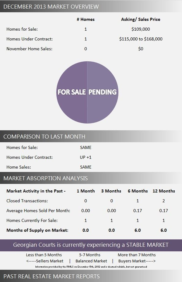 Georgian Courts Wellington Townhomes for Sale | December 2013 Market Report. View the latest real estate market report for Georgian Courts in Wellington Florida. #georgiancourtswellington