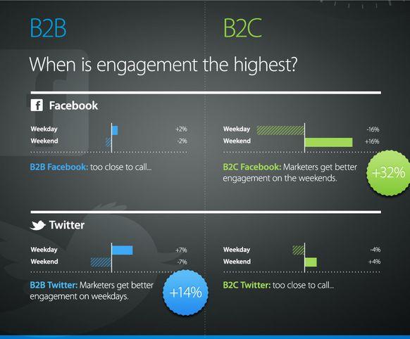 Twitter Facebook #Versandzeitpunkt #b2b b2c - Best #Posting #Times