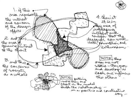 Charles eames conceptual diagram of the design process for Conceptual architecture diagram