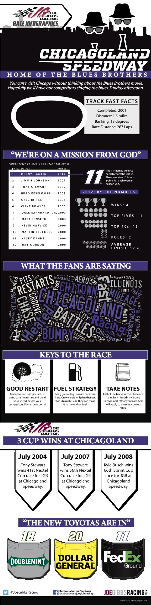 Chicago = Blues Brothers. Check out our specially-themed Infographic for this week's #NASCAR race!