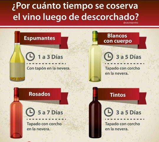 Por cuánto tiempo se conservan los vinos luego de haberlo descorchado.