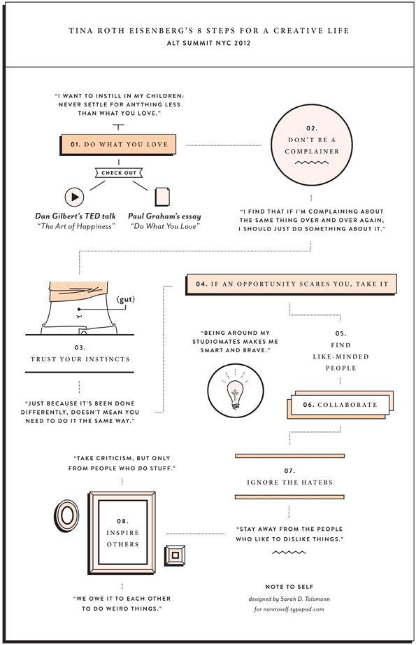8 Steps for a Creative Life / Sarah Tolzmann: Creative Life, Roth Eisenberg S, Summit Nyc, Nyc 2012, Creativity, Design