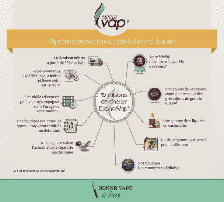 Les 10 raisons de choisir EspaceVap' pour votre achat de cigarette électronique, accessoires e-cig et e-liquides   http://www.espacevap.com/blog/actualites-boutique/les-10-raisons-de-choisir-espacevap.html
