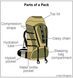 What kind of pack should you use?  How do you fit a pack?  What will you be carrying in your pack?  This is a great article to share with girls working on their Trailblazing badge.
