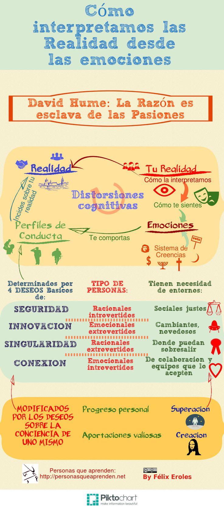 Cómo interpretamos la realidad desde las emociones #infografia #infographic #psychology