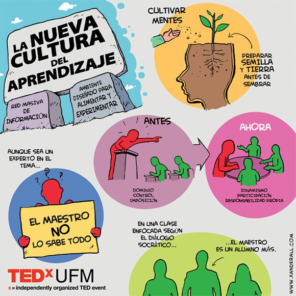 La nueva cultura del aprendizaje #infografia