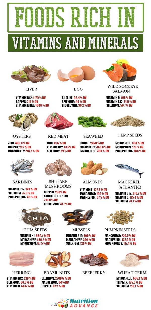 18 Of The Most Nutrient Dense Foods In The World Most Nutrient Dense Foods Nutrient Dense Food Mineral Food