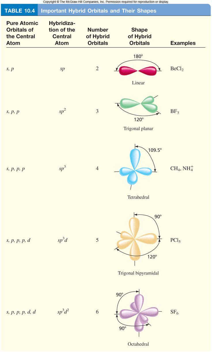 Hibridació de orbitales en Química y la geometría molecular que resulta #chemistry #quimica #docencia