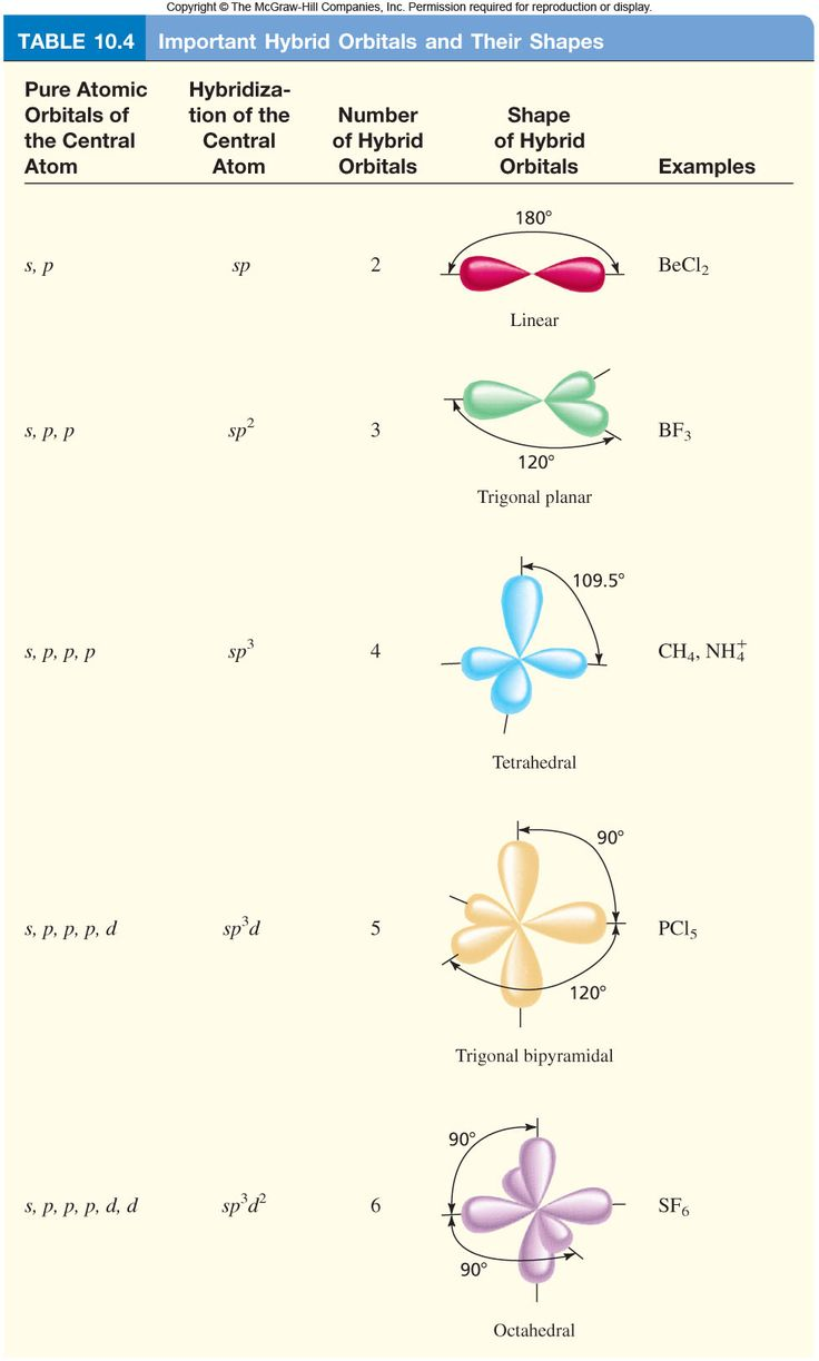 best 25 molecular geometry ideas on pinterest molecular
