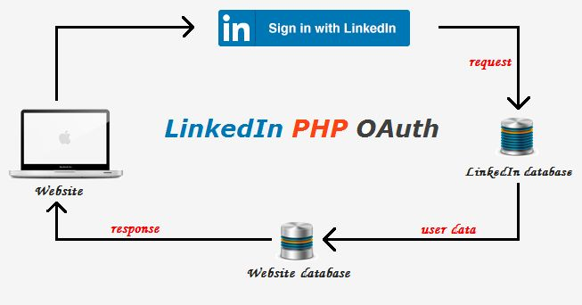 Login with LinkedIn oauth in PHP - Free script for login with LinkedIn using PHP. Learn how to integrate login with LinkedIn API in PHP and MySQL.