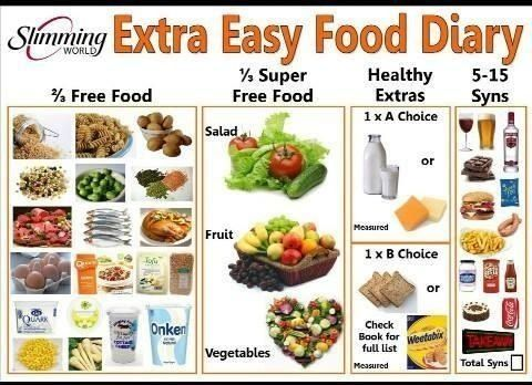 Slimming world chart