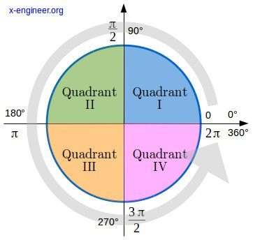 Trigonometric functions and the unitary circle