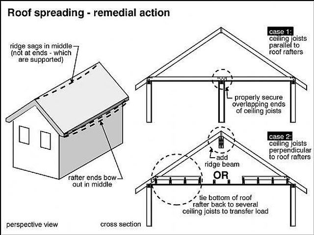 How To Fix A Sagging Roof Line Hunker Roof Lines Roof Basement Ceiling Ideas Cheap
