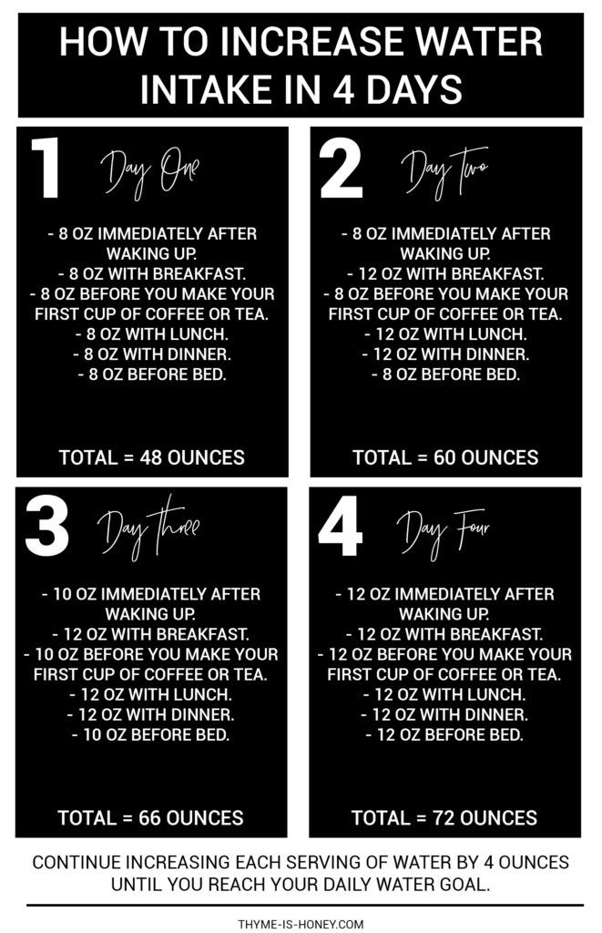How to Increase Water Intake in 4 Days: a simple plan to gently increase your water consumption to meet your Daily Water Goal. | Thyme is Honey