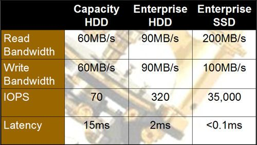 TECHSTREAMPRO: WHAT IS A SDD (SOLID STATE DRIVE) . WHAT IS THE DI...