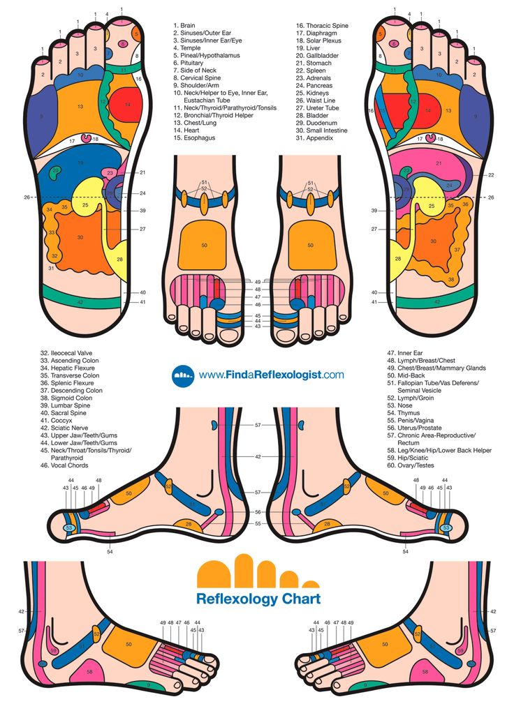 Refelxology Foot Chart -Massage Envy North Aurora offers massages & facials at affordable prices! Book today!  Call us at (630) 907-6100 1866 Towne Centre Dr, North Aurora, IL 60542 http://www.massageenvy.com/clinics/IL/North-Aurora.aspx	 #MassageEnvyNorthAurora