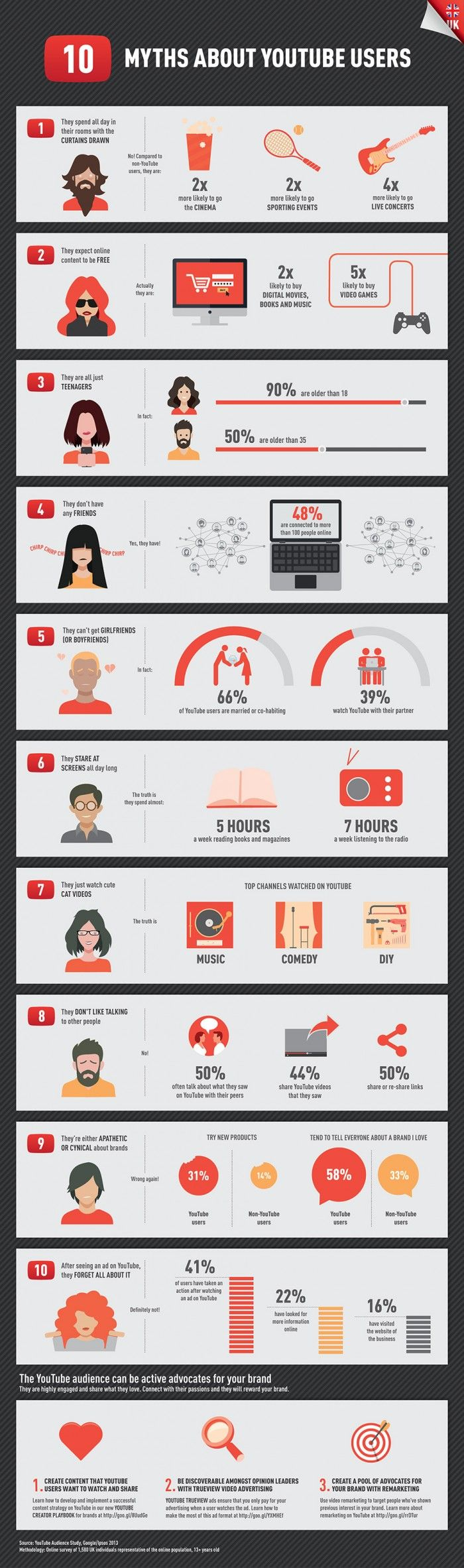 #YOUTUBE · 10 Myths about YouTube users:http://www.dailyinfographic.com/10-myths-about-youtube-users?utm_source=feedburner&utm_medium=email&utm_campaign=Feed%3A+DailyInfographic+%28Daily+Infographic%29 · #digitallifestyle #CannesLions
