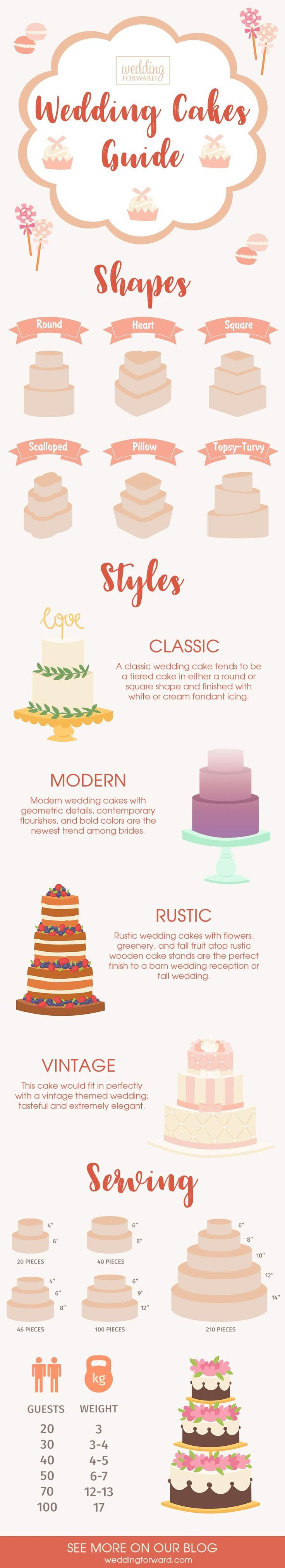 6 Wedding Planning Infographics: Useful Ideas & Tips ❤️ Our wedding infographics will help you to get everything organized and under control. Look at the wedding cakes guide. See more: http://www.weddingforward.com/wedding-planning-infographics/ #wedding #cakes #infographic #guide